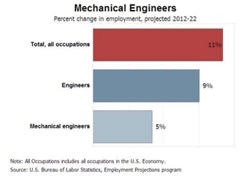 Job Application Letter For Fresh Graduate Chemical Engineer